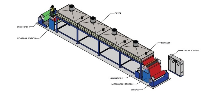 Lab And Pilot Scale Coating Line Coating Line